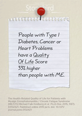 People with Type 1 diabetes, Cancer and heart problems have a quality of life score 33% higher than people with ME